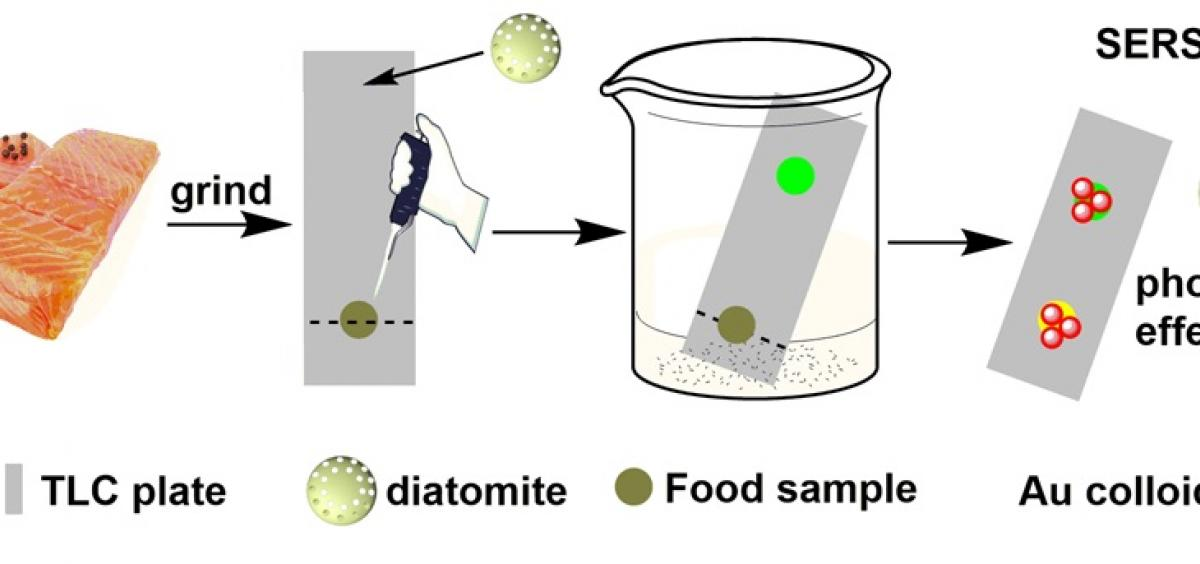 Histamine detection