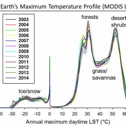 global temp diagram