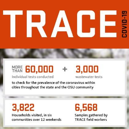 TRACE stats